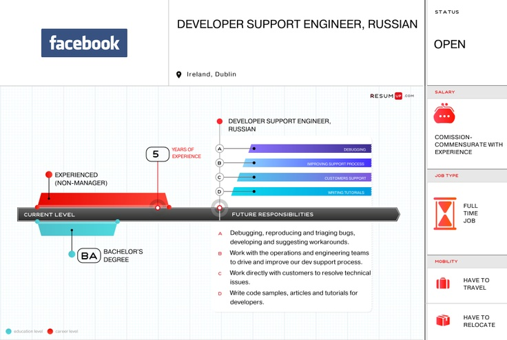 Facebook, Developer Support Engineer, Russian