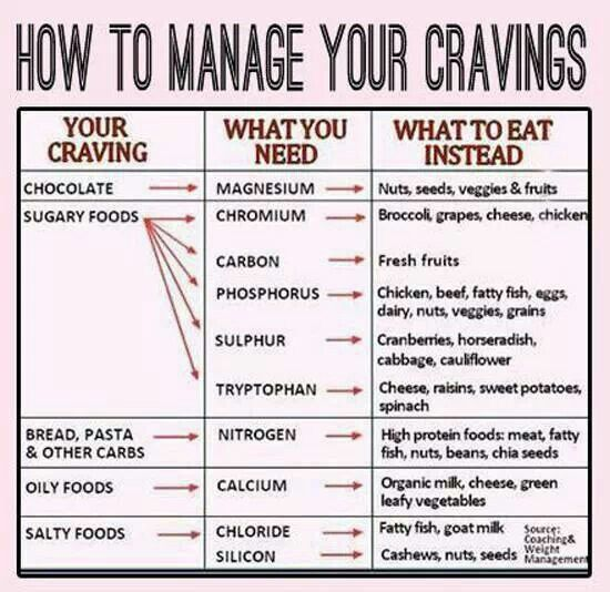 Cravings management chart diet and food plan pinterest
