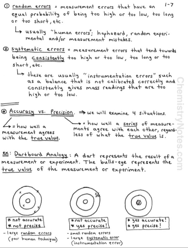 Chemistry Notes Accuracy Vs Precision Chemistry Notes