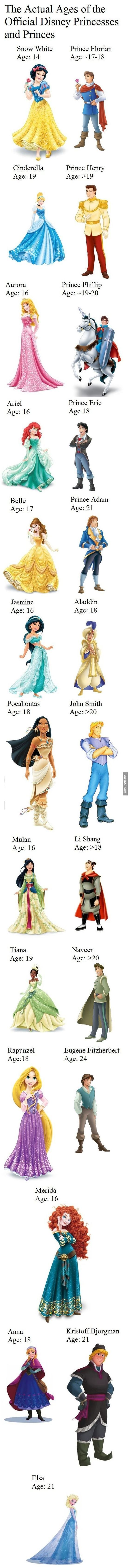 Actual ages of the official Disney princess and princesses: