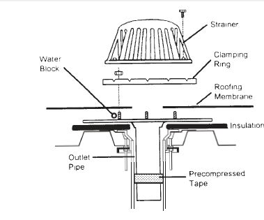 flat roof drain - Google Search
