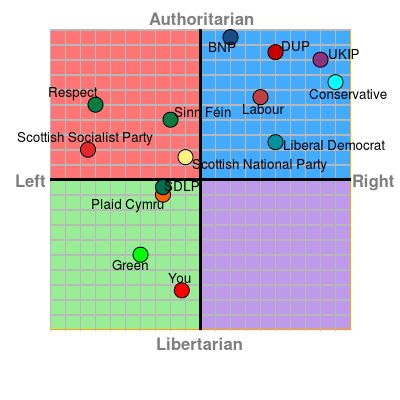 UK Political Parties chart 2015 including Respect, Sinn Féin, Scottish Socialist Party, Plaid Cymru, Scottish National Party, SDLP, Green, Liberal Democrat, Conservative, UKIP, Labour, DUP, BNP