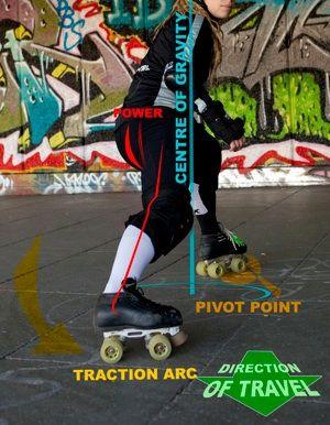 Anatomy of a Hockey Stop