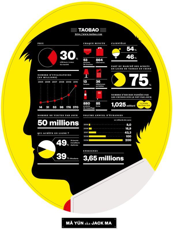 M Magazine, Jack Ma Infographic by LA TIGRE , via Behance