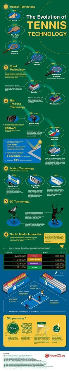 Checkout the evolution of tennis!