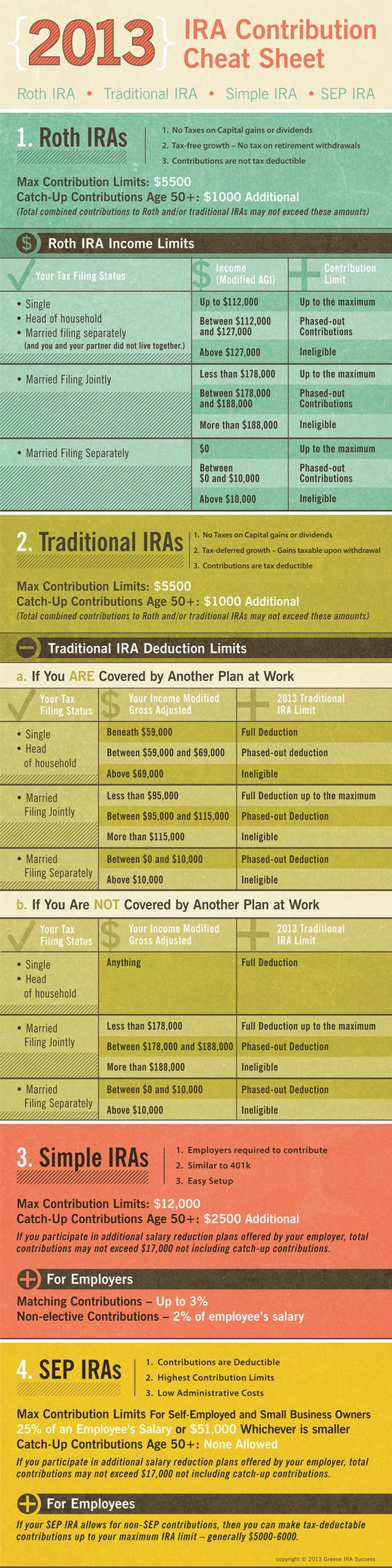 New 2013 IRA Contribution Cheat Sheet