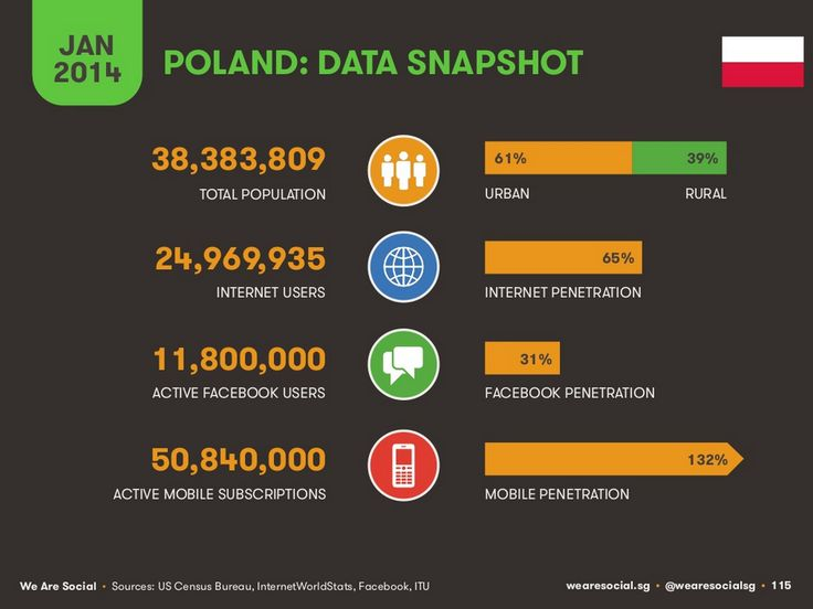 Poland @ Global Digital Statistics 2014