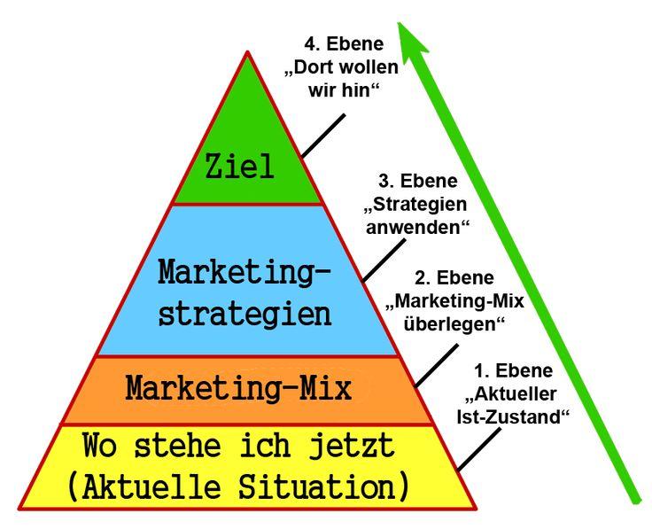 Marketingkonzept Pyramiden-Bild