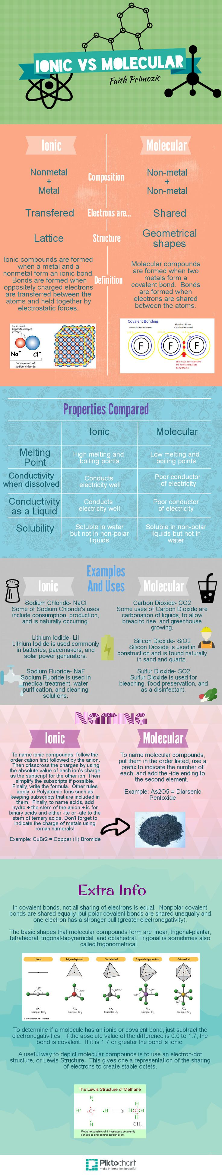 best ideas about chemistry help chemistry ionic and molecular compounds infographic misses out giant covalent yet lists sio2 as covalent example