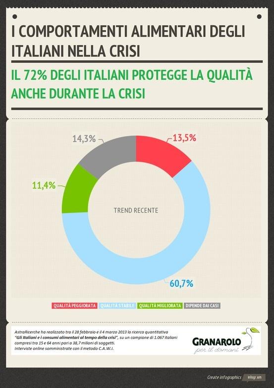 Qualità degli alimenti: un valore da proteggere per il 72% degli italiani.  @GranaroloCSR