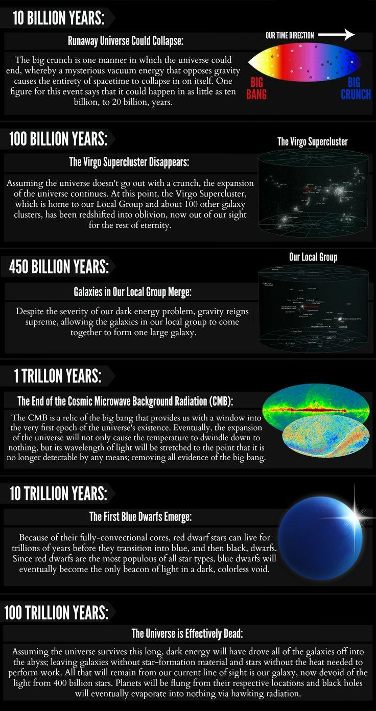 [ #astronomy ] [ #astrophysics ] Timeline of the Future (pt. 3) ~Al. A.