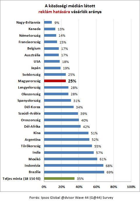 A magyar netezők 25%-a vásárolt már közösségi oldalakon megjelenő hirdetés hatására és 21%-a vásárolt már közösségi oldalakon megjelenő posztok, üzenetek hatására - derül ki az Ipsos legfrissebb felméréséből. Nemzetközi szinten a netezők 35%-a vásárolt már közösségi oldalakon megjelenő hirdetés hatására és 31%-a vásárolt már közösségi oldalakon megjelenő üzenetek hatására.