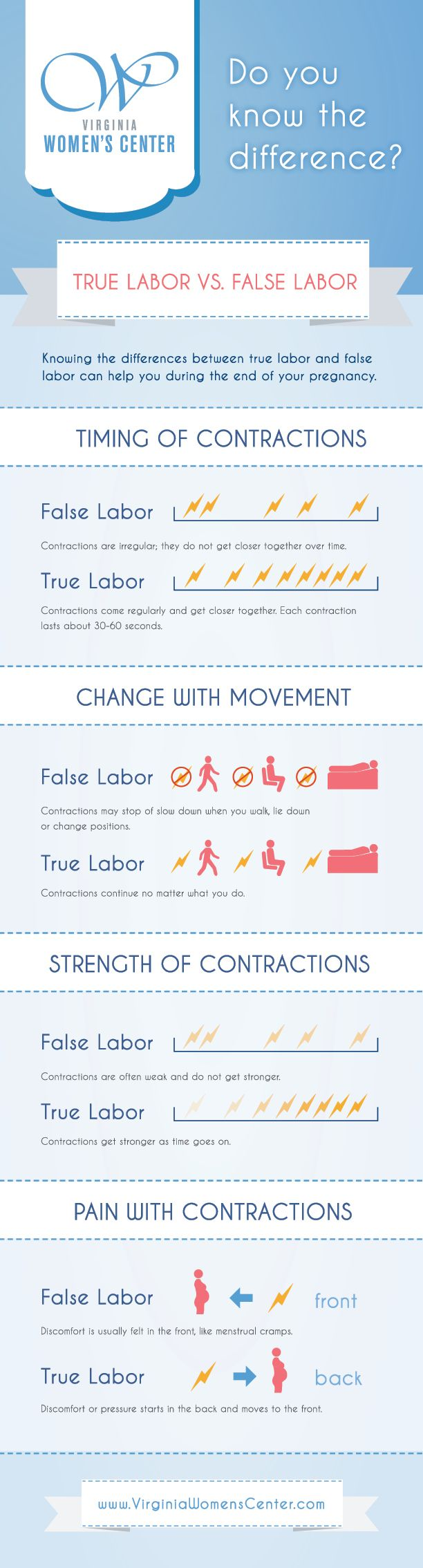 True Labor versus False Labor | Virginia Women's Center blog