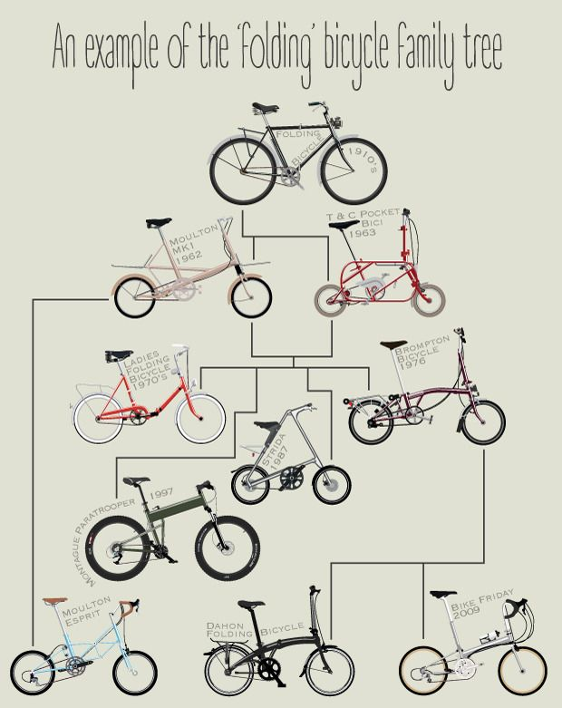Folding bikes´ visual history * Historia visual de la bicicleta plegable *