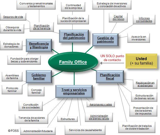 ES: Lista de servicios de family office. Una family office puede ofrecerle una amplia gama de servicios. Pero, ¿cómo elegir la family office más adecuada?