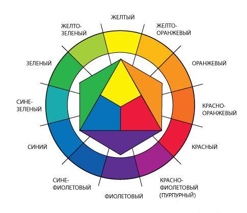 цветовой круг, гармония цвета, сочетание цветов, кулер в фотошоп, цвет на фотографии, гармоничное сочетание цветов, использование кулера, как пользоваться кулером, теория цвета, цветовой круг иттена, гармоничные цвета на фотографии