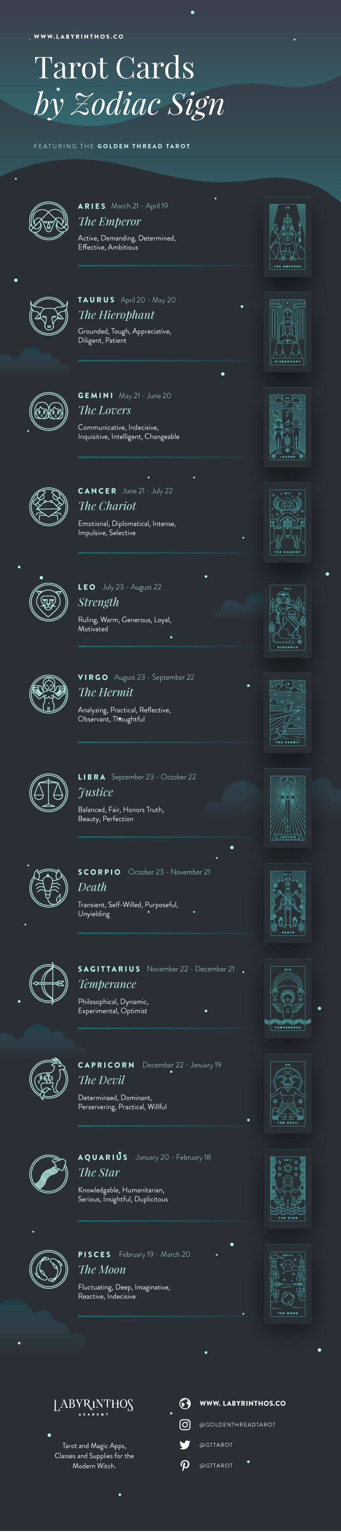 Tarot and Astrology Correspondences - tarot cards by zodiac sign. Infographics about witchcraft, wicca, mysticism, magick, rituals, paganism, herbalism, spells, and the occult, witches, aries, taurus, gemini, cancer, leo, virgo, libra, scorpio, sagittarius, capricorn, aquarius, pisces. #vitaminB #F4F #FF #vitaminC #animals