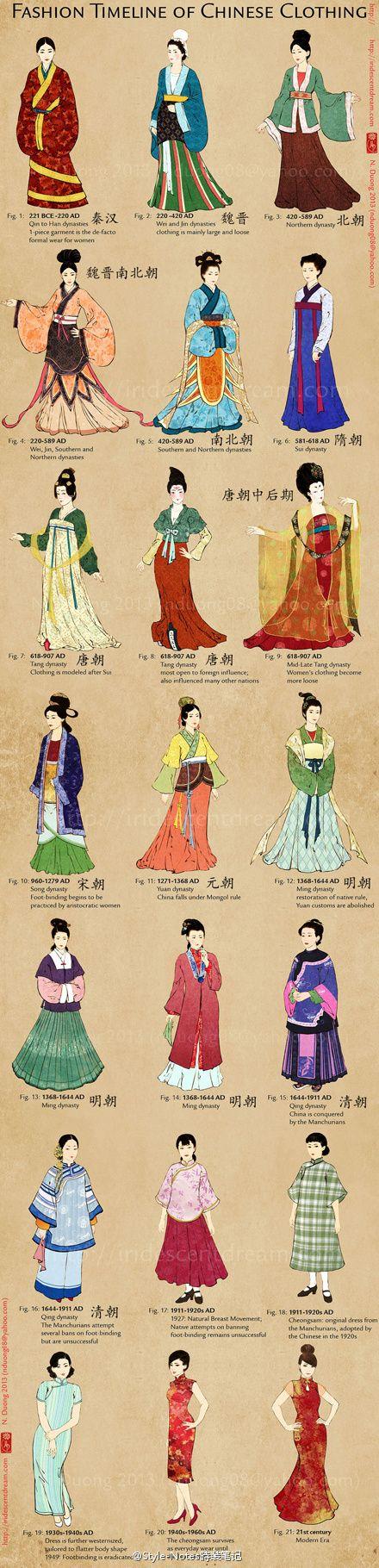Fashion Timeline of Chinese Clothing