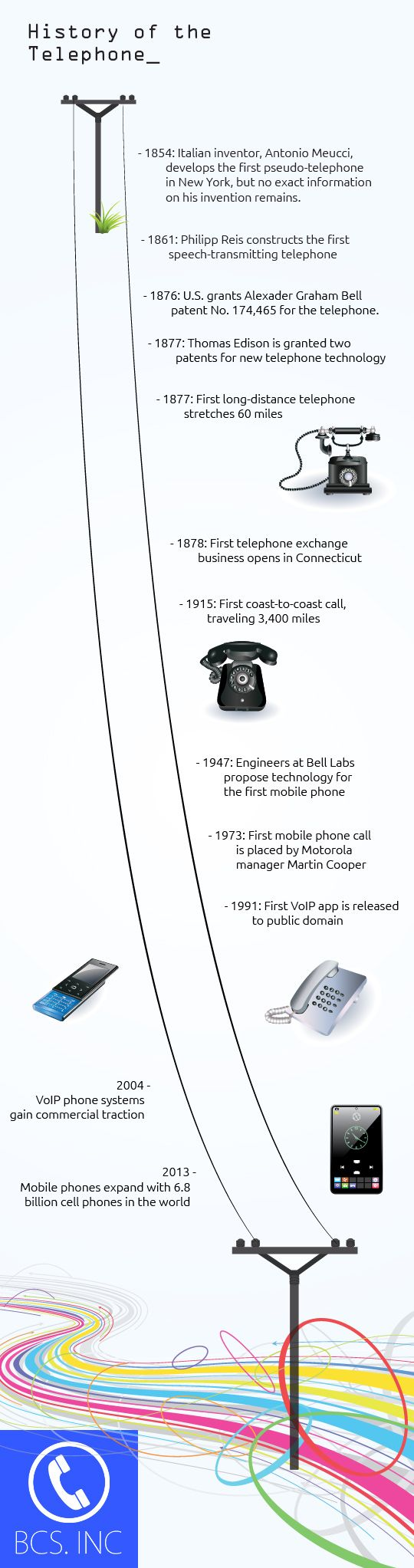Timeline of the history of the telephone