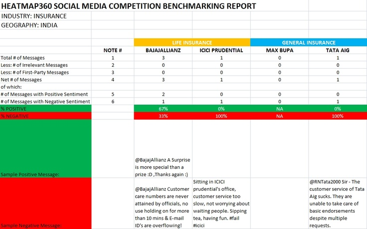 HEATMAP360 Social Media Competition Benchmarking Report