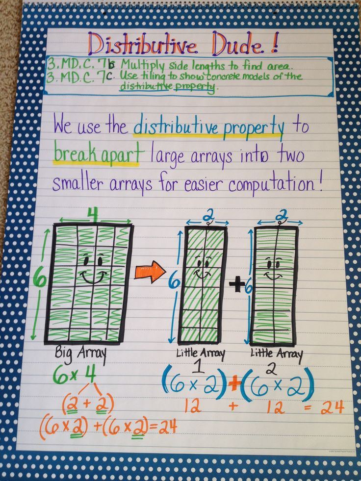Distributive property anchor chart