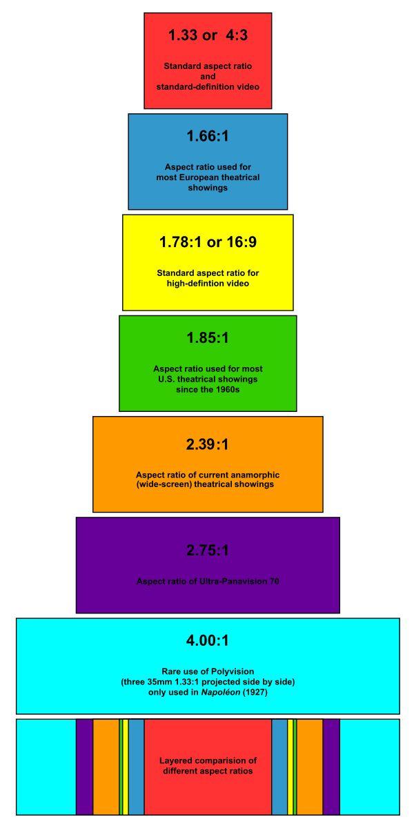 Aspect ratio (image) - Wikipedia, the free encyclopedia