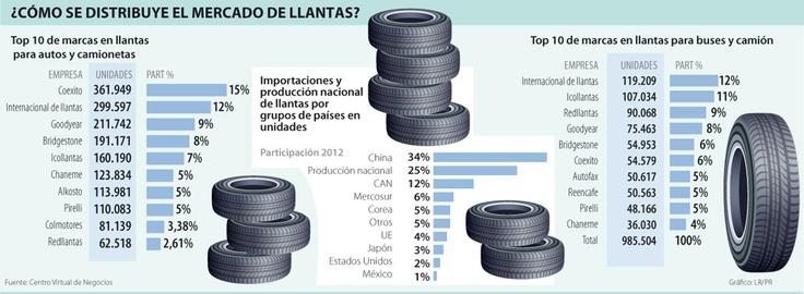 ¿Cómo de Distribuye el Mercado de Llantas? #Plásticos