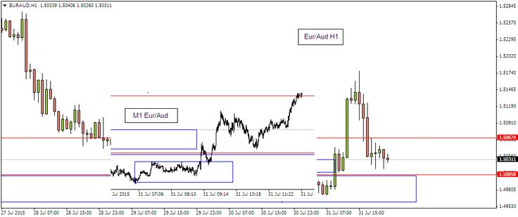 Intraday Trading techniques l Technical supply and demand levels for Intraday opportunites | Forex Intraday Trading Strategies