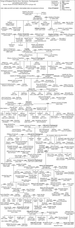 Wikipedia: Kings of England family tree