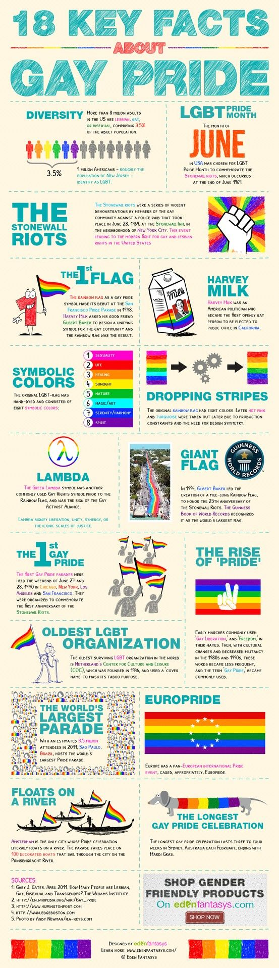 18 key facts about gay pride