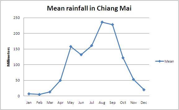 Chiang Mai precipitation