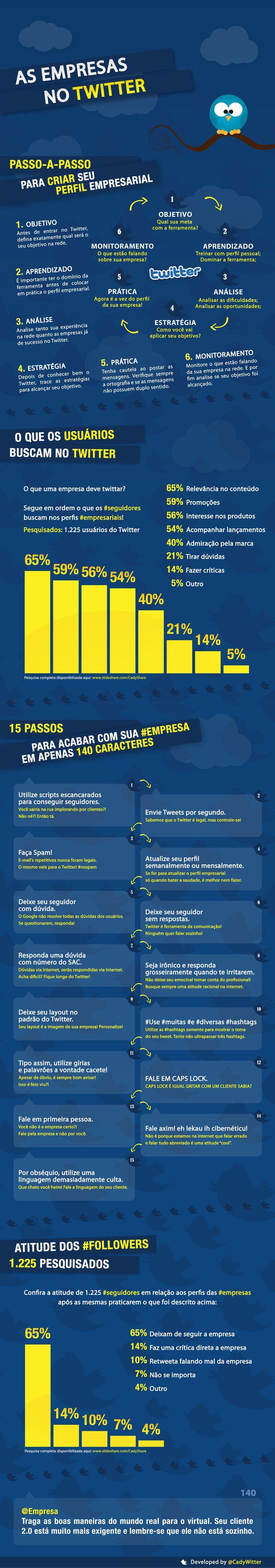 As empresas no Twitter #Infografico