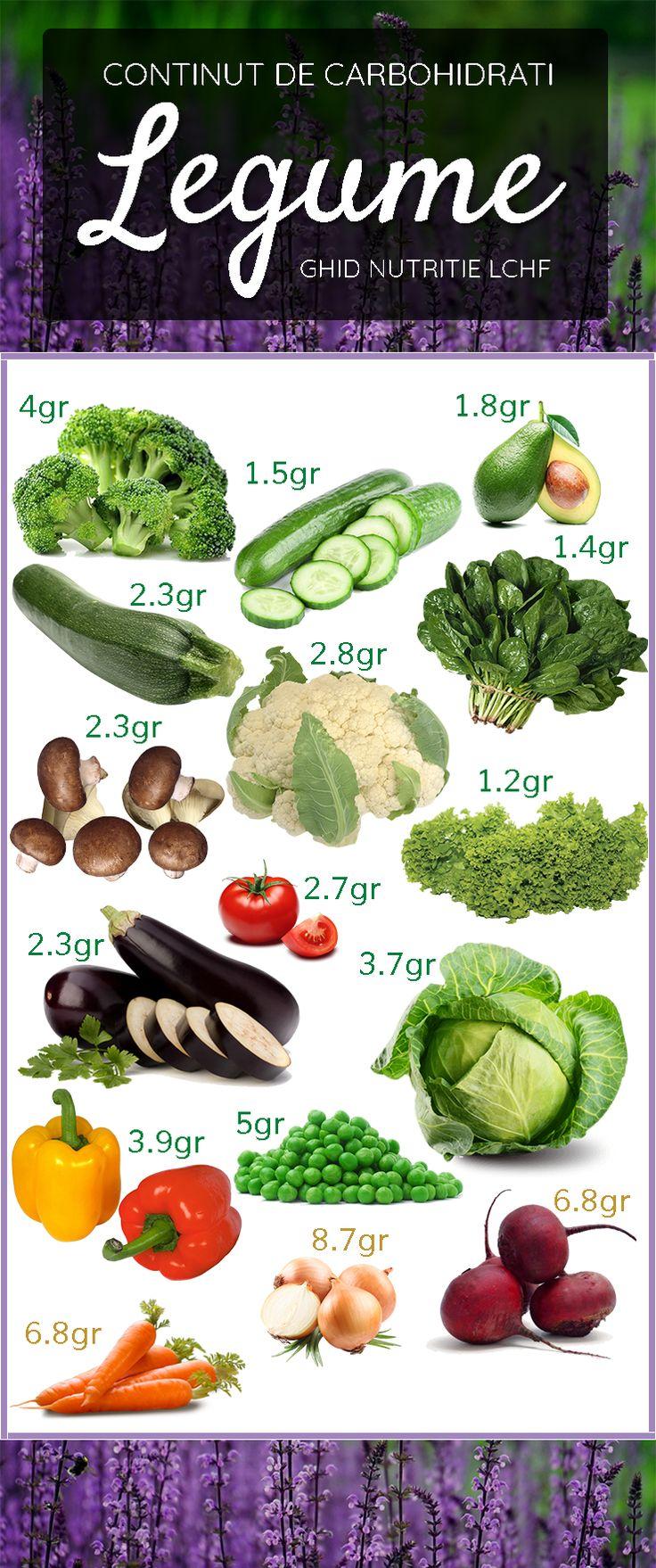 O #alimentatie sanatoasa are ca temelie legumele cu continut scazut de carbohidrati #nutritie #LCHF #sanatate #slabire #silueta #lowcarb