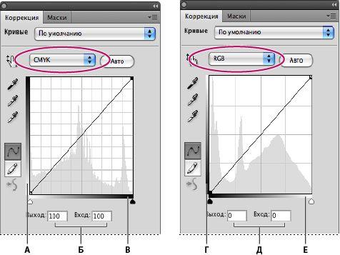 Параметры по умолчанию в диалоговом окне «Кривые» для изображений в режиме CMYK и RGB   A. Стандартная ориентация тональной линейки вывода CMYK Б. Ввод и вывод CMYK оценивается в процентах В. Стандартная ориентация тональной линейки ввода CMYK Г. Стандартная ориентация тональной линейки вывода RGB Д. Ввод и вывод RGB оценивается в уровнях интенсивности Е. Стандартная ориентация тональной линейки ввода RGB  Справка по Photoshop | Настройка цвета и тона изображения