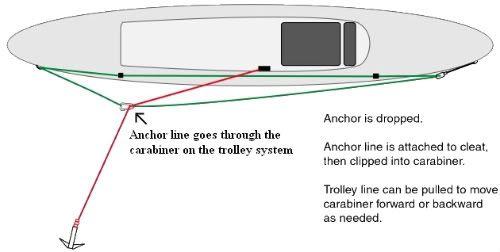 anchor_trolly2-1