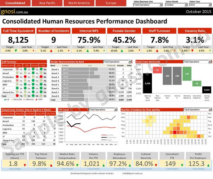 HR Dashboard Template