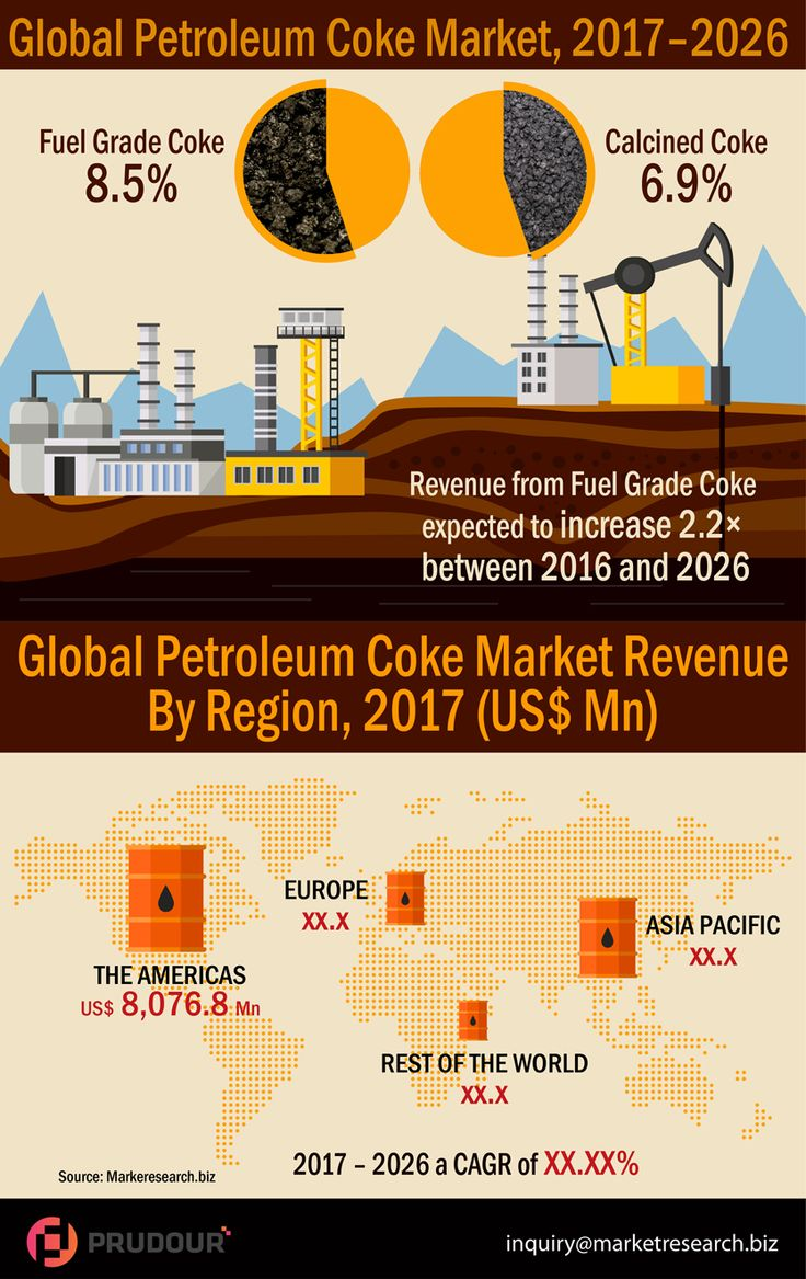 The global petroleum coke market was valued at US$ 16,713.9 Mn in 2016 and is projected to reach US$ 36,236.2 Mn in 2026 at a CAGR of 8.1% from 2017 to 2026. The fuel grade coke segment in the global petroleum coke market is expected to account for the major revenue share of 75.0% in 2017, as it can be used as an alternative to steam coal in various power plants, and its high heat and low ash content makes it an ideal heat source for power generation. #infographics