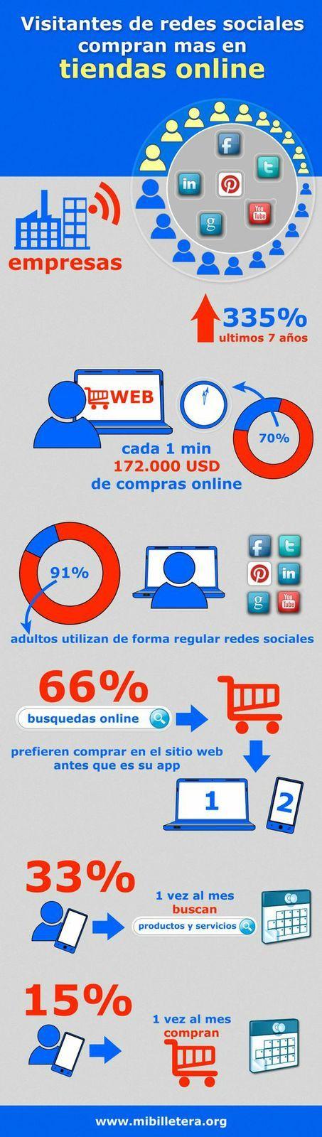 Visitantes de redes sociales compran mas en tiendas online. visita www.mibilletera.org