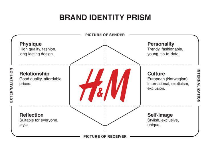 H M Brand Identity Prism Logo Branding Identity Brand Identity Guidelines Branding Your Business