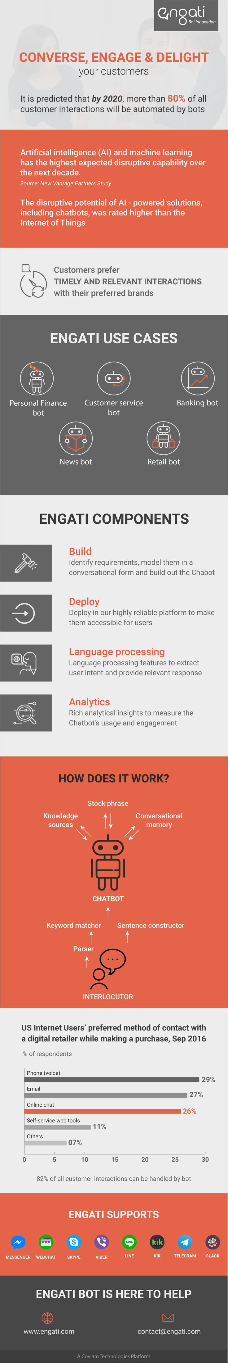 Pin by Engati The Best Free Chatbot Platform on Customer