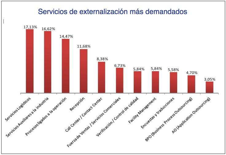 Según la IV Encuesta sobre externalización realizada por Adecco Outsourcing, el proceso de externalización más demandado son los servicios logísticos, con un 17,13% de los casos, englobando servicios de recepción, carga y ubicación de mercancías, servicios de cross-docking, co-packing, y logística inversa. http://www.cadenadesuministro.es/noticias/los-servicios-logisticos-son-el-proceso-de-externalizacion-mas-demandado/