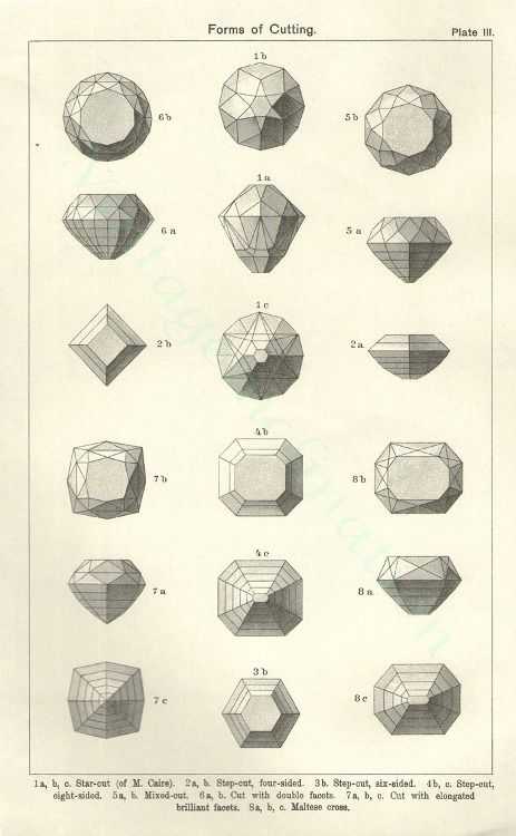 Forms of Cutting different gems
