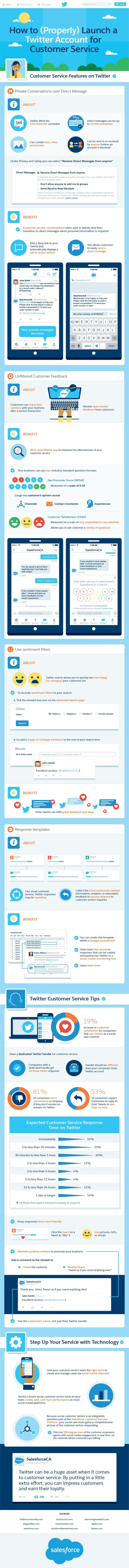 How to (Properly) Launch a Twitter Account for Customer Service - #infographic