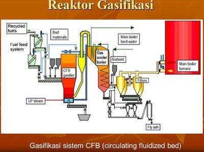 The Omniscient: Faktor yang mempengaruhi gasifikasi