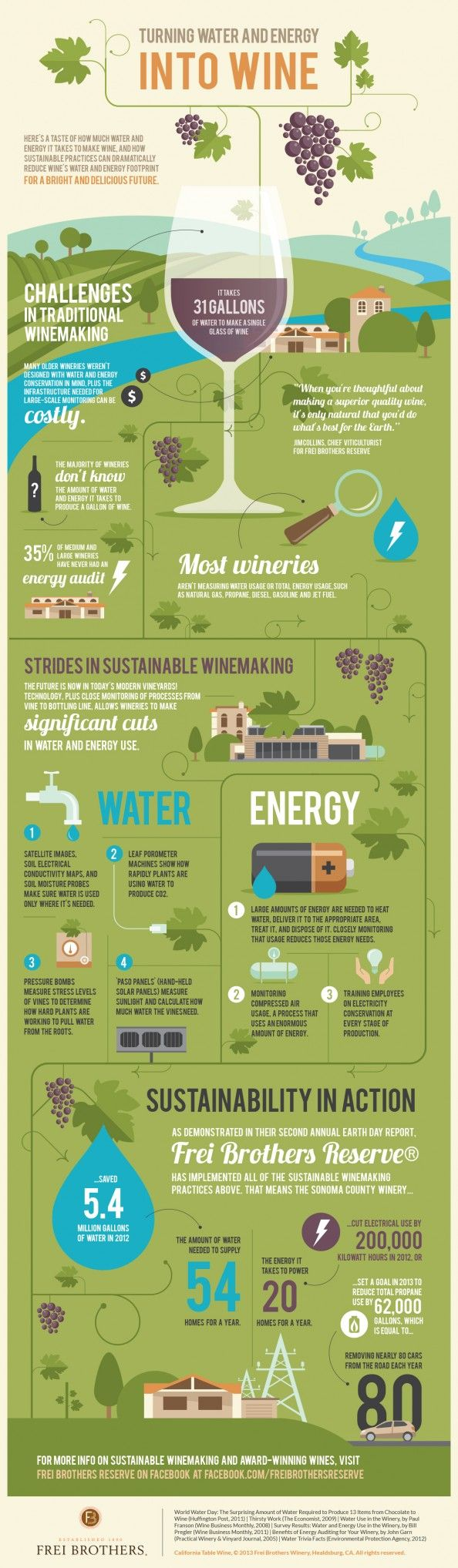 Turning Water and Energy Into Wine