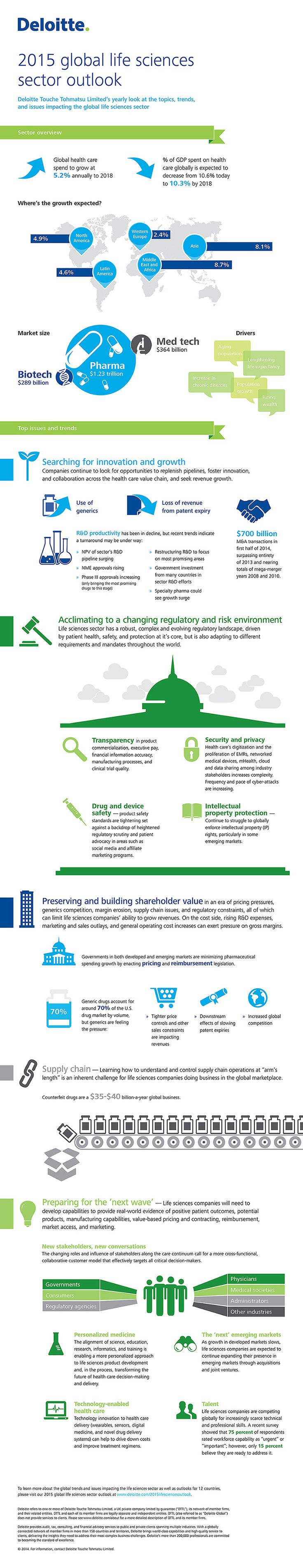 Deloitte | DeloitteHealth | 2015 Global Life Sciences Outlook Infographic | #CHSBlog
