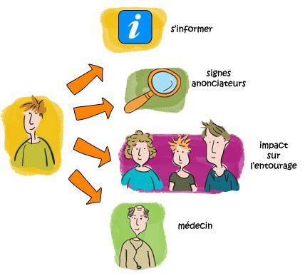Vivre avec la maladie bipolaire