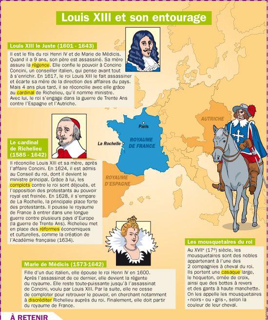 Fiche exposés : Louis XIII et son entourage