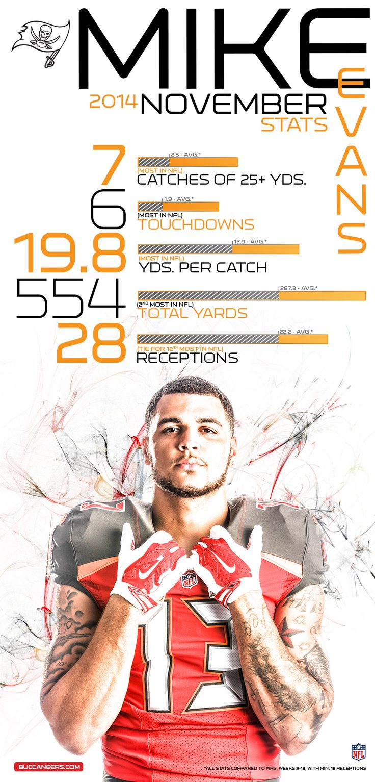 Infographic: Mike Evans' November