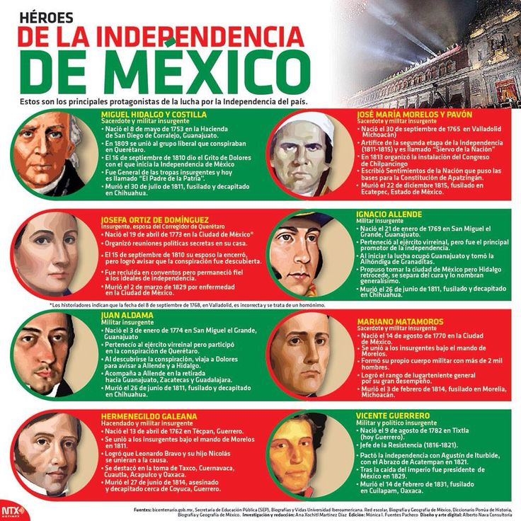Independencia Mexico history, Mexican independence